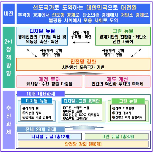 한국판 뉴딜의 구조 (출처: 기획재정부)