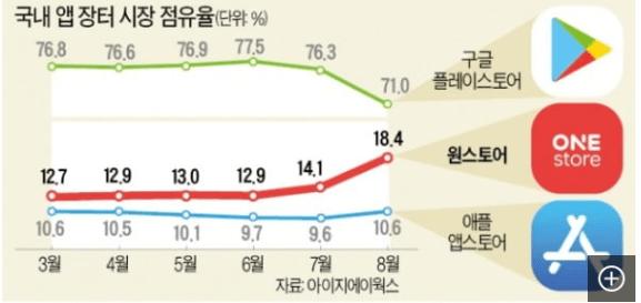 국내 앱 장터 시장 점유율 by 아이지에이웍스