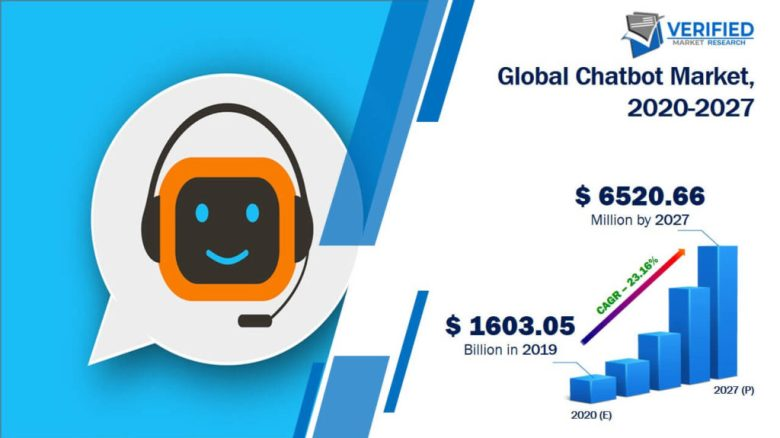 챗봇 성장은 연평균 20% 이상으로 매우 높다고 볼 수 있다. (Referred by: https://www.verifiedmarketresearch.com/product/global-chatbot-market-size-and-forecast-to-2025/)