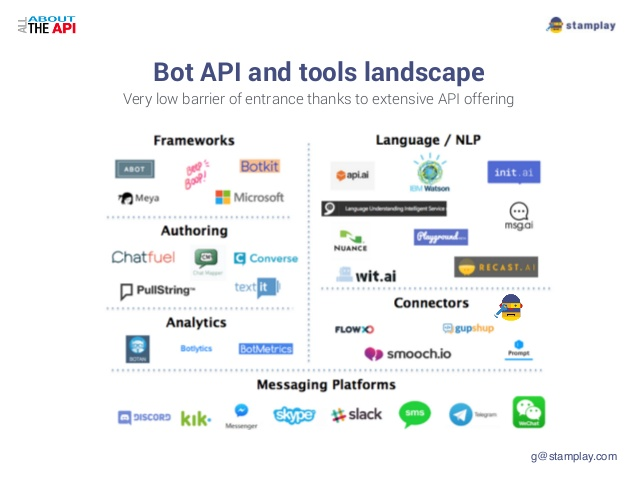 챗봇 API의 기본적인 프레임 (https://www.slideshare.net/Giuliano84/how-apis-are-enabling-the-chatbot-craze-all-about-the-api)