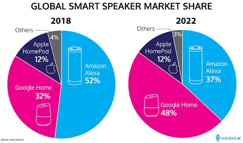글로벌 스마스 & 인공지능 스피커 점유율 (https://voicebot.ai/2018/02/12/google-smart-speaker-market-share-leader-2022-homepod-pass-20-million-units/