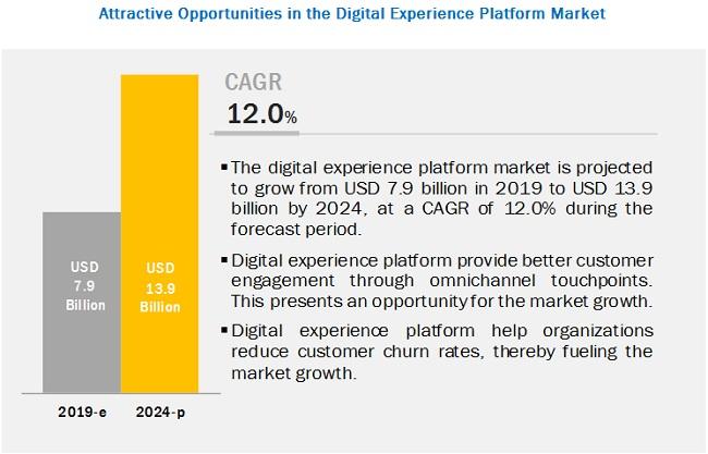디지털을 경험하는 플랫폼 시장의 성장은 연평균 12% 이상으로 매우 높은 수준이다. (https://www.marketsandmarkets.com/Market-Reports/digital-experience-platform-market-234793101.html)