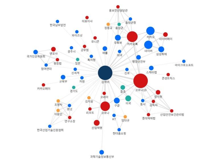 국내 챗봇 관련 뉴스기사 키워드 분석 (키워드 관계도 분석): 2021년 02월