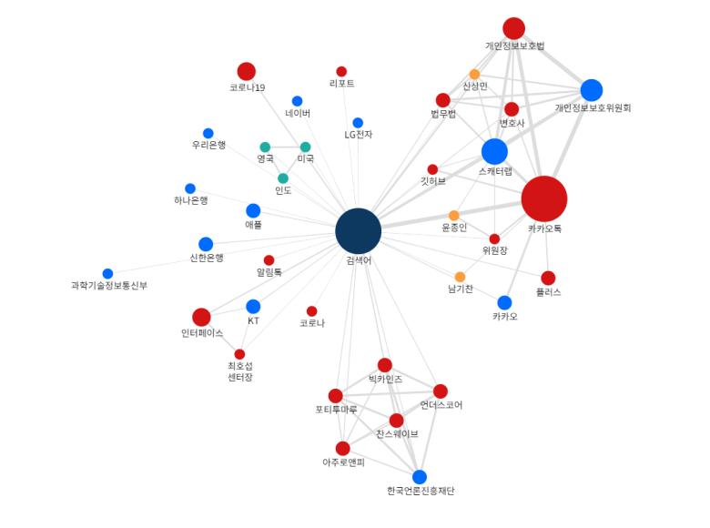국내 챗봇 관련 뉴스기사 키워드 분석 (키워드 관계도 분석): 2021년 04월