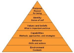 6 Levels of Change