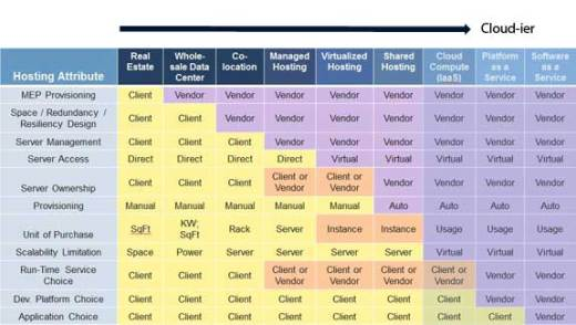 hh368257.Continuum Of Hosting Offerings2en usMSDN.10 - Profiling the Public Cloud Buyer