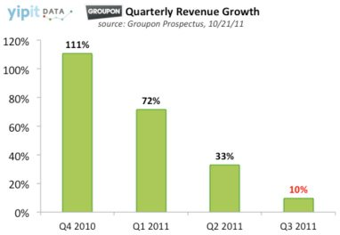 groupon - When Valuations Don't Mean Valuable