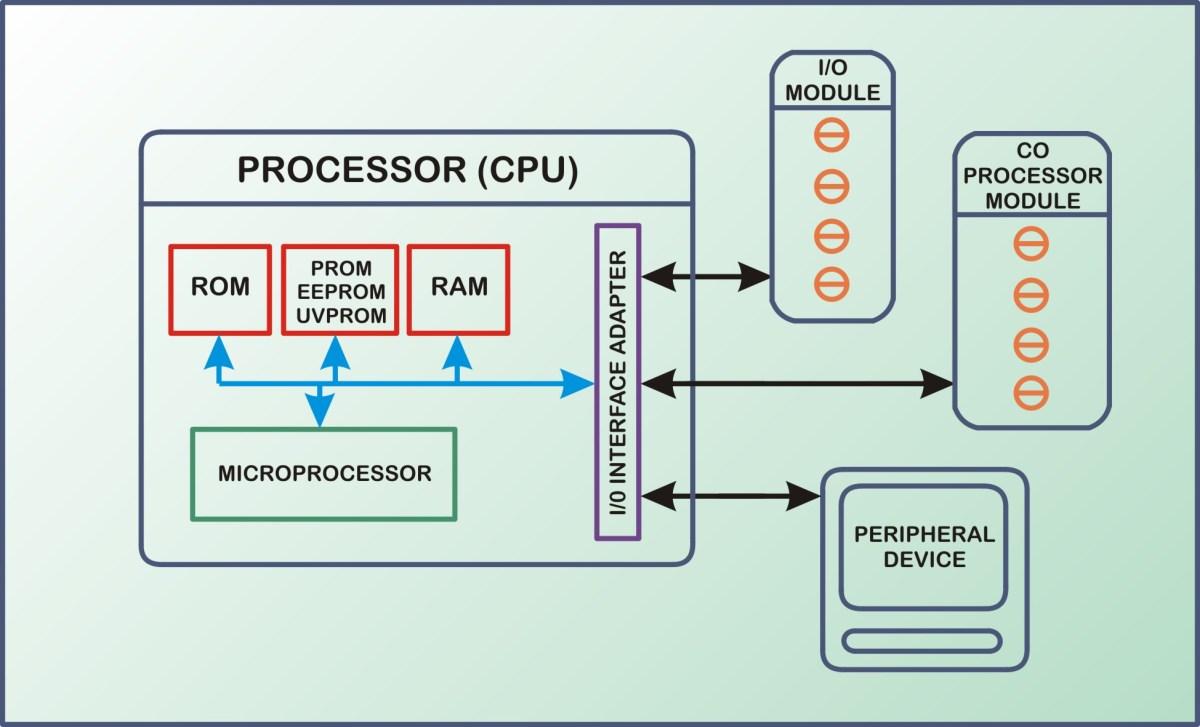 PLC CPU Block Diagram 01 – new | Tony Holguin