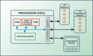Functional Block Diagram Of Plc In Ppt – The Wiring Diagram – readingrat