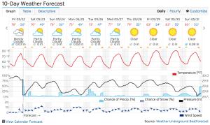 Ten Day Forecast Weather Underground Mini-Fail
