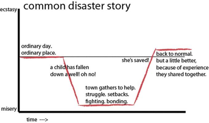 2 - Disaster Story