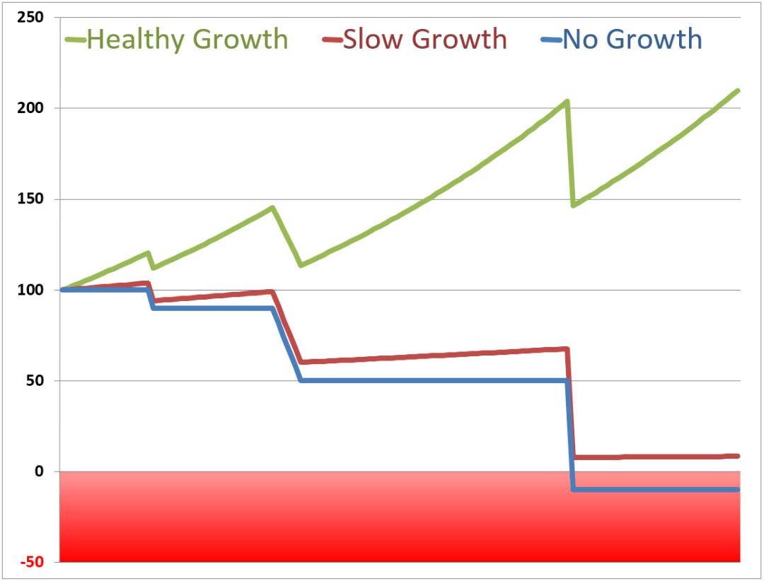 grow_or_die