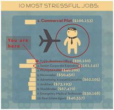 10 most stressful jobs