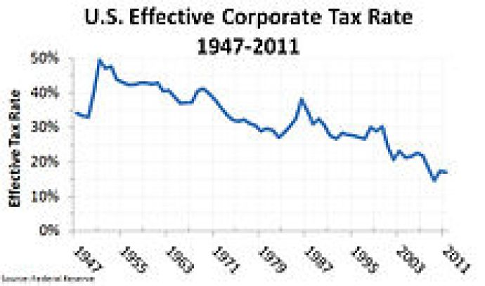 top corporate tax rates in the U.S. over time