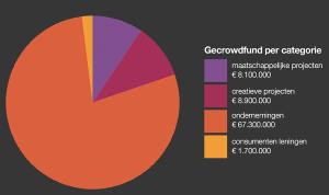 netherland crowdfunding