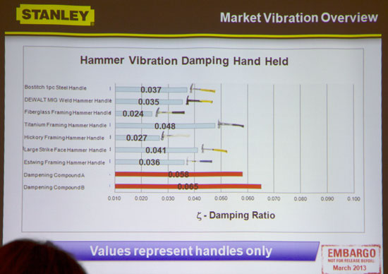 Stanley Hammer Handle Damping Coefficient