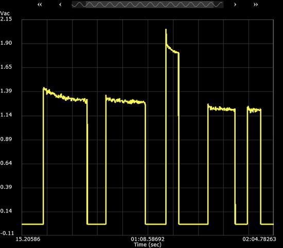 Bosch Oscillating Multi-Tool Current Draw No-Load