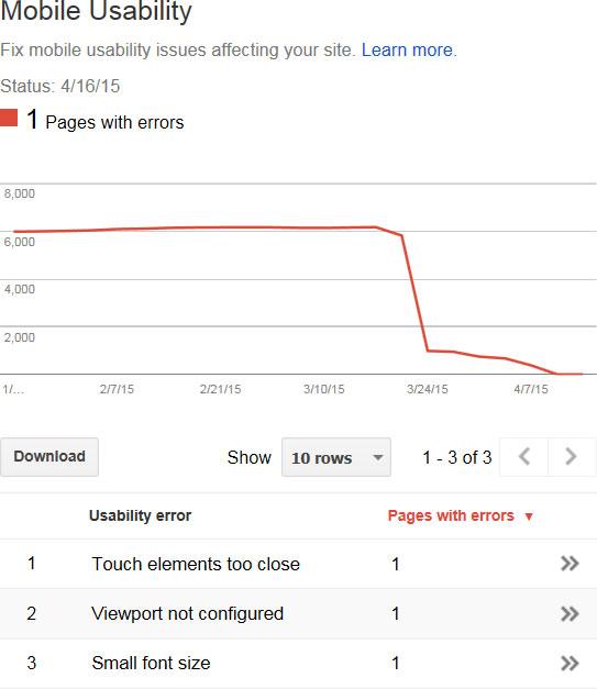 Google Webmaster Tools Mobile Usability for ToolGuyd
