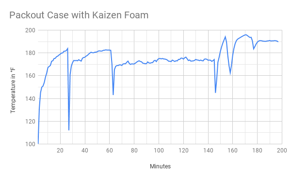 Temperature Over Time Packout Case with Kaizen Foam