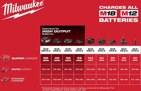 Milwaukee M12 M18 Super Charger Battery Charging Times