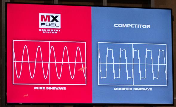 Milwaukee MX Fuel Cordless Power Supply Pure Sinewave Graph