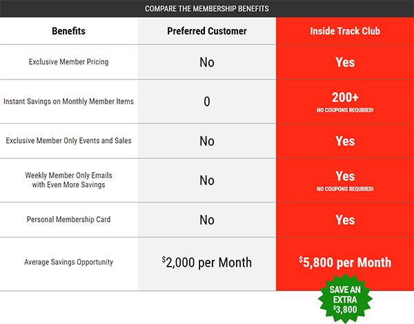 Harbor Freight Inside Track Comparison