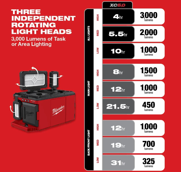 Milwaukee M18 Packout Light Modes, Lumens, and Runtime