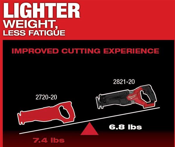 Milwaukee M18 Fuel Cordless Sawzall 2821 is Lighter