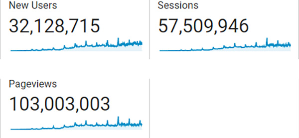 ToolGuyd 12 Years of Metrics