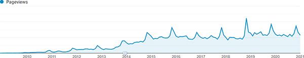 ToolGuyd 12 Years of Pageviews