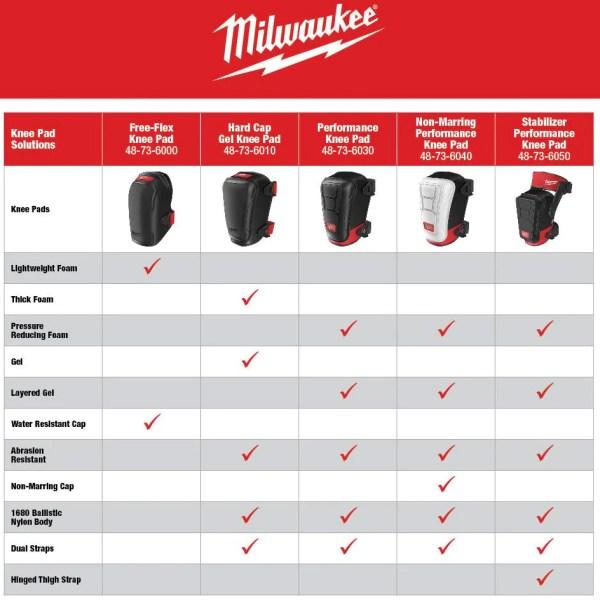 Milwaukee Knee Pads Comparison