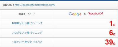 自動投稿記事の検索順位