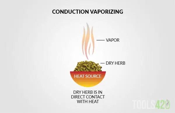 Conduction Vaporizing