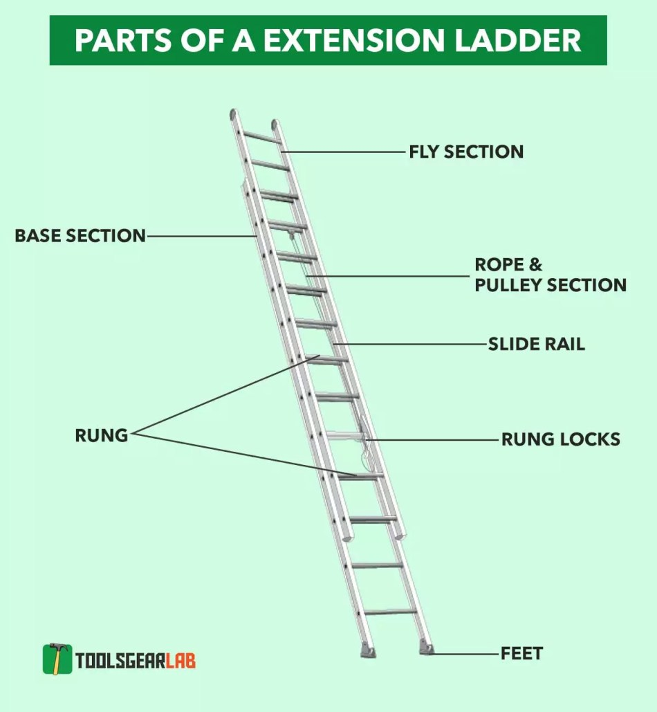 parts of a Extension Ladder