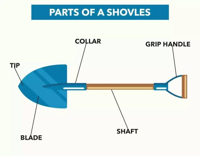 parts of a shovels