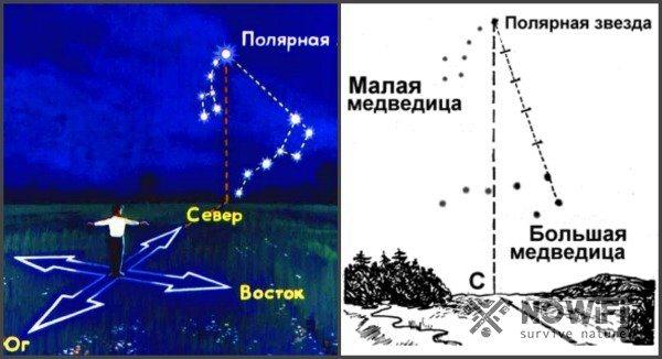 Поляр жұлдызындағы жарық тараптарын қалай анықтауға болады