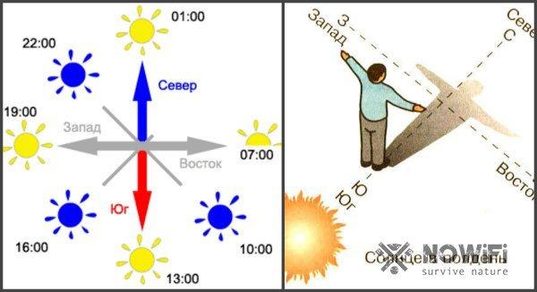 Күн тараптарын күнмен қалай анықтауға болады