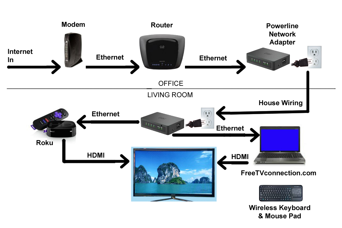 tv connection diagram