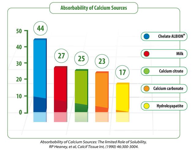 Vstrebávanie kalcia z jednotlivých zložiek