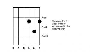 Understanding Chord Diagrams  topguitarscouk