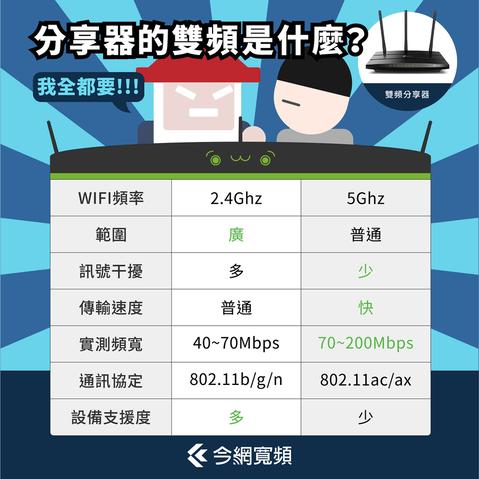 如何挑選符合需求的WiFi分享器 - 今網寬頻