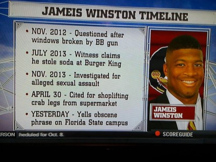 Jameis Winston charges