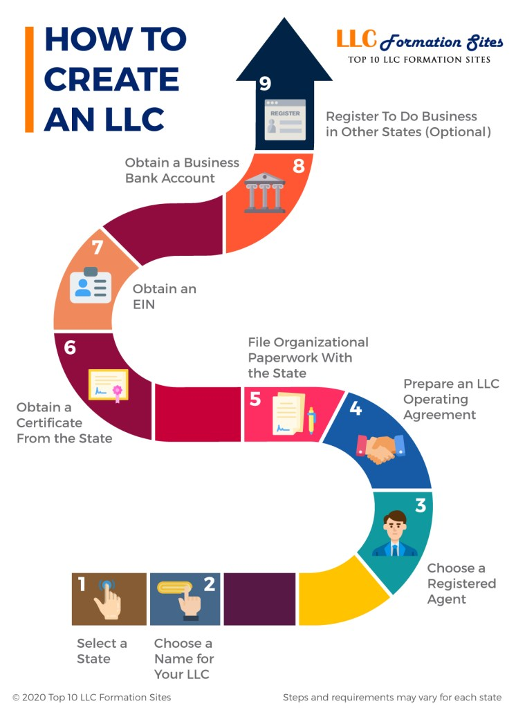 Infographic How To Create An LLC