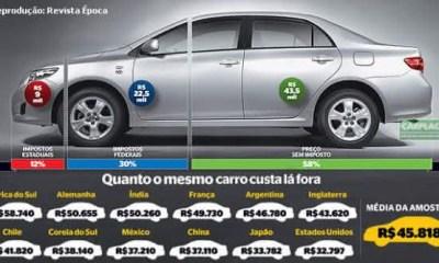 Top 10 países mais caros para comprar um carro
