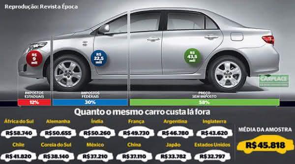 brasil entre os paises mais caros para comprar um carro