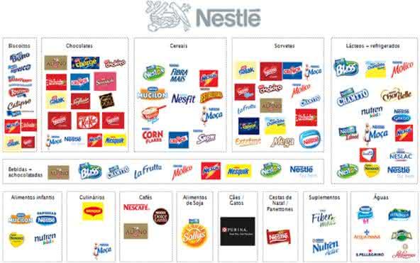 nestle entre as maiores empresas de produtos de consumo do mundo