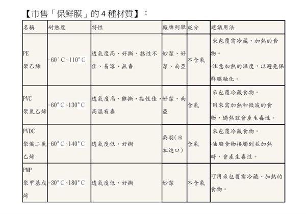 保鮮膜你用對了嗎?4大材質仔細挑   健康新知   華人健康網