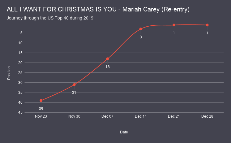 ALL I WANT FOR CHRISTMAS IS YOU - Mariah Carey chart analysis