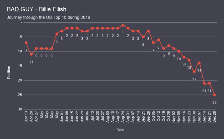 BAD GUY - Billie Eilish chart analysis