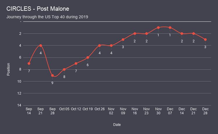 CIRCLES - Post Malone chart analysis